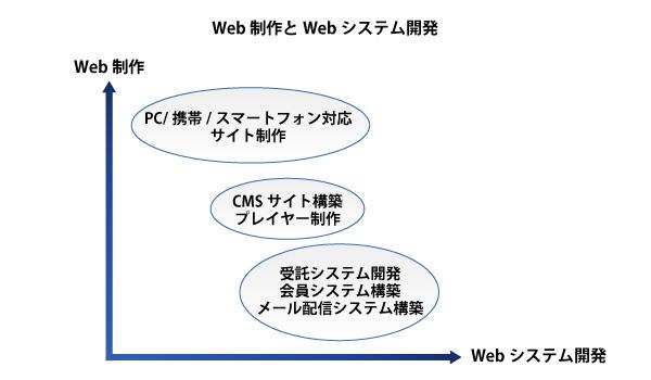 Web制作&システム開発